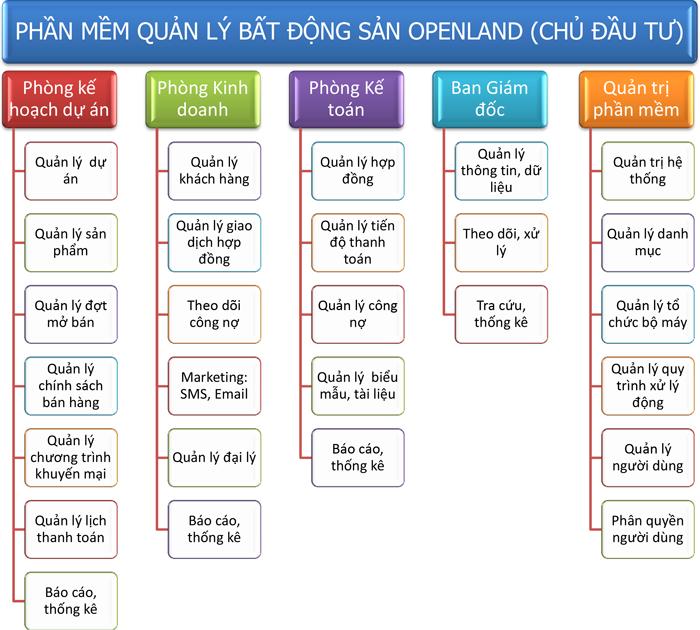 Phần Mềm OpenLand